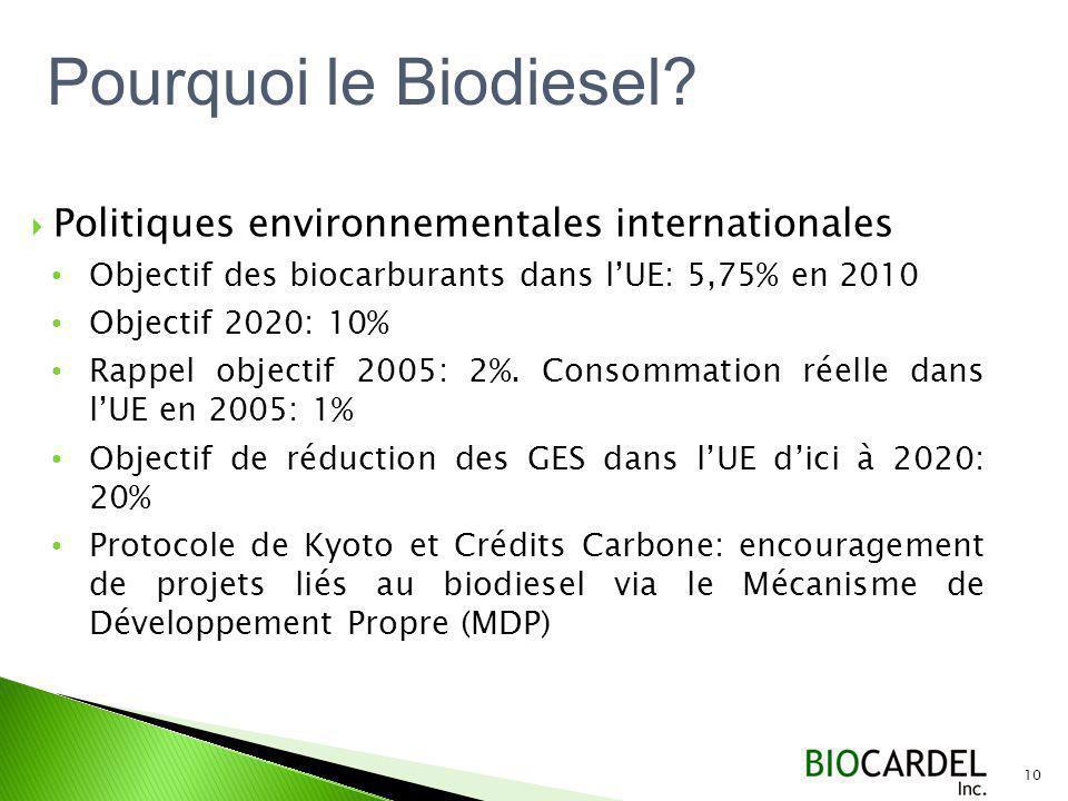 Politiques environnementales internationales Objectif des biocarburants dans lUE: 5,75% en 2010 Objectif 2020: 10% Rappel objectif 2005: 2%.