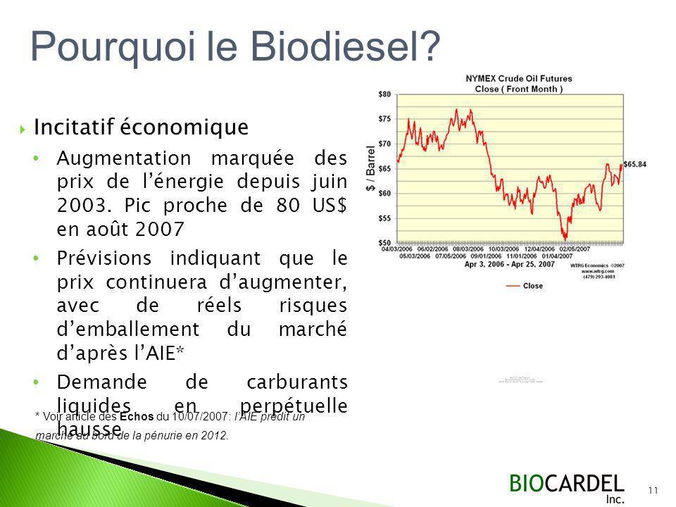 Incitatif économique Augmentation marquée des prix de lénergie depuis juin 2003.