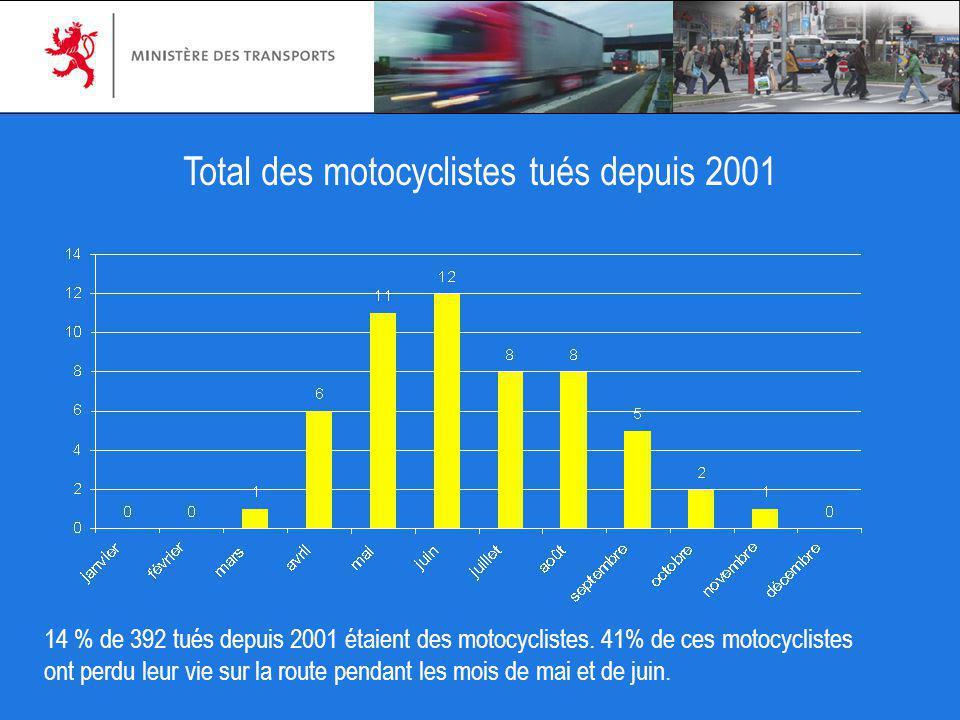 14 % de 392 tués depuis 2001 étaient des motocyclistes. 41% de ces motocyclistes ont perdu leur vie sur la route pendant les mois de mai et de juin. T