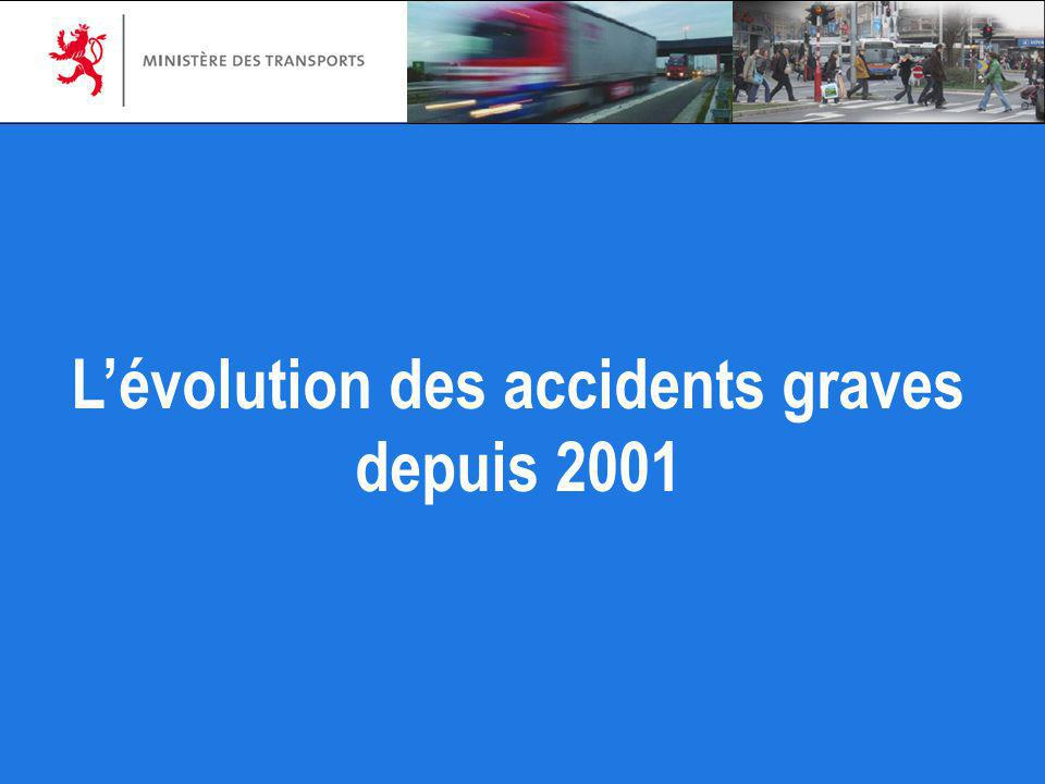 Lévolution des accidents graves depuis 2001
