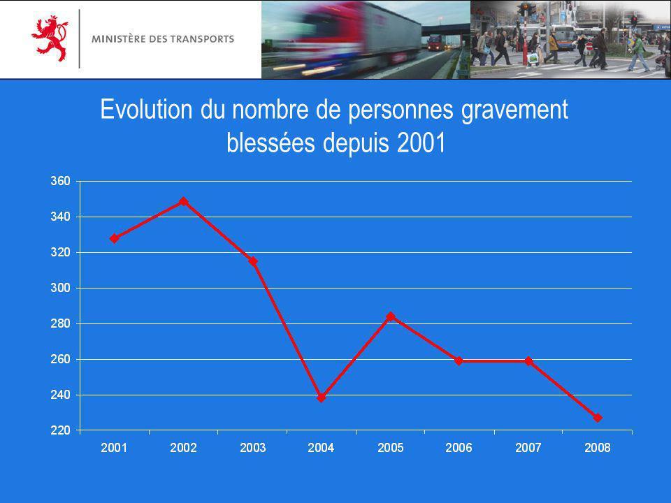 Evolution du nombre de personnes gravement blessées depuis 2001