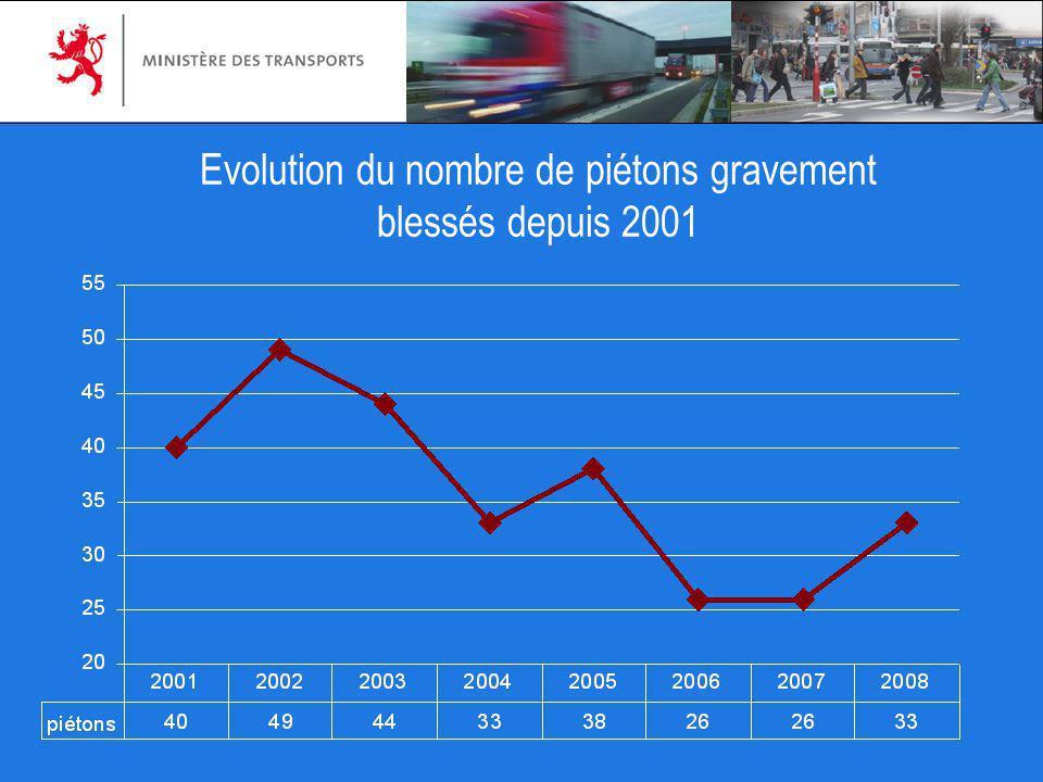 Evolution du nombre de piétons gravement blessés depuis 2001
