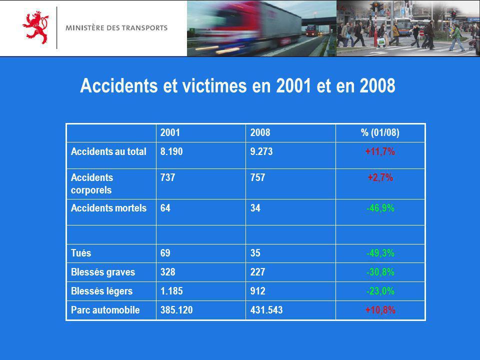 Accidents et victimes en 2001 et en 2008 +10,8%431.543385.120Parc automobile -23,0%9121.185Blessés légers -30,8%227328Blessés graves -49,3%3569Tués -4