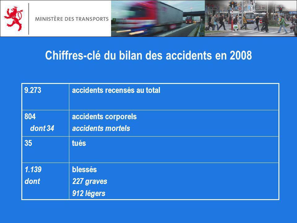 Chiffres-clé du bilan des accidents en 2008 blessés 227 graves 912 légers 1.139 dont tués35 804 dont 34 accidents recensés au total9.273 accidents cor