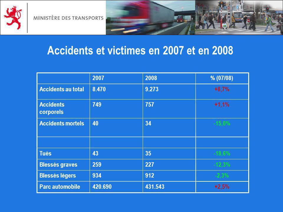 +2,5%431.543420.690Parc automobile -2,3%912934Blessés légers -12,3%227259Blessés graves -18,6%3543Tués -15,0%3440Accidents mortels +1,1%757749Accident