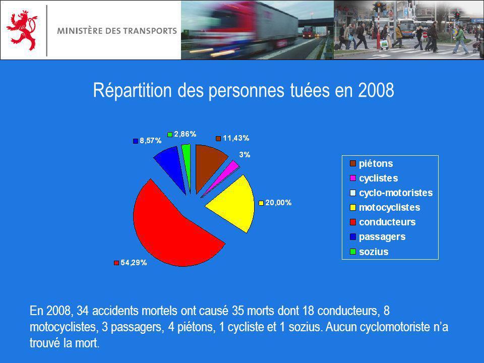En 2008, 34 accidents mortels ont causé 35 morts dont 18 conducteurs, 8 motocyclistes, 3 passagers, 4 piétons, 1 cycliste et 1 sozius. Aucun cyclomoto