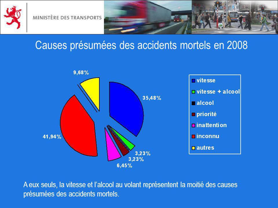 Causes présumées des accidents mortels en 2008 A eux seuls, la vitesse et lalcool au volant représentent la moitié des causes présumées des accidents