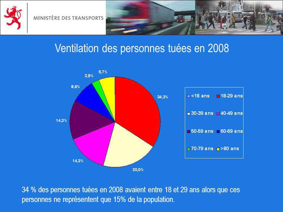 Ventilation des personnes tuées en 2008 34 % des personnes tuées en 2008 avaient entre 18 et 29 ans alors que ces personnes ne représentent que 15% de