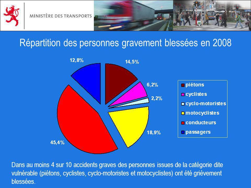 Répartition des personnes gravement blessées en 2008 Dans au moins 4 sur 10 accidents graves des personnes issues de la catégorie dite vulnérable (pié