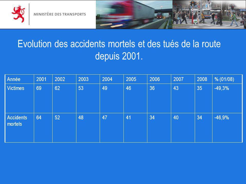 Evolution des accidents mortels et des tués de la route depuis 2001. -46,9%3440344147485264Accidents mortels -49,3%3543364649536269Victimes % (01/08)2