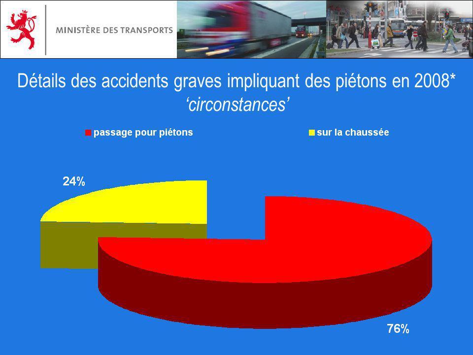Détails des accidents graves impliquant des piétons en 2008* circonstances