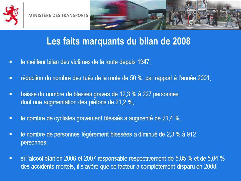 Les faits marquants du bilan de 2008 le meilleur bilan des victimes de la route depuis 1947; réduction du nombre des tués de la route de 50 % par rapp