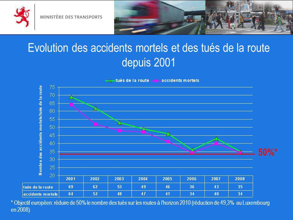 * Objectif européen: réduire de 50% le nombre des tués sur les routes à lhorizon 2010 (réduction de 49,3% au Luxembourg en 2008). Evolution des accide