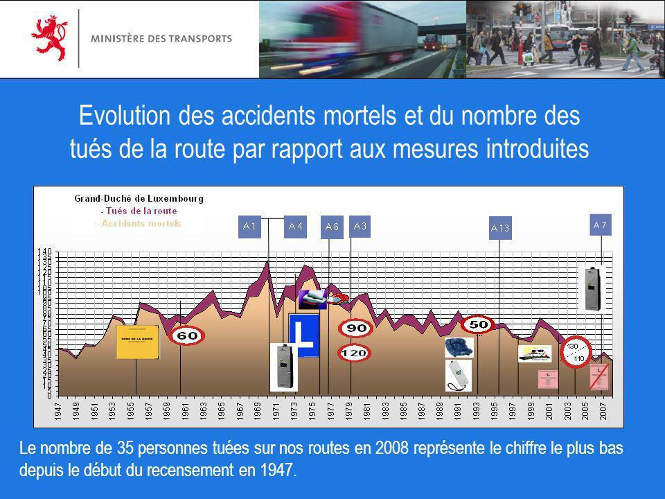 Evolution des accidents mortels et du nombre des tués de la route par rapport aux mesures introduites Le nombre de 35 personnes tuées sur nos routes e