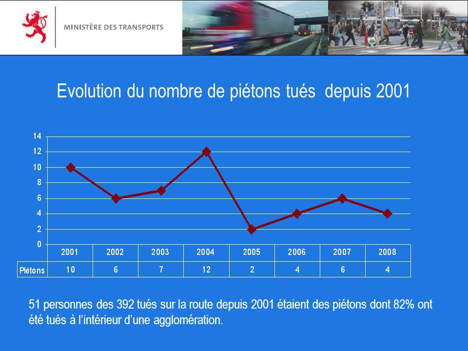 Evolution du nombre de piétons tués depuis 2001 51 personnes des 392 tués sur la route depuis 2001 étaient des piétons dont 82% ont été tués à lintéri
