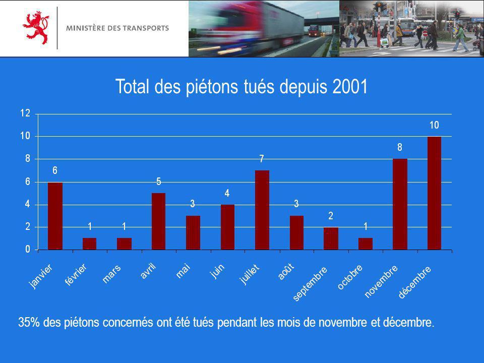Total des piétons tués depuis 2001 35% des piétons concernés ont été tués pendant les mois de novembre et décembre.