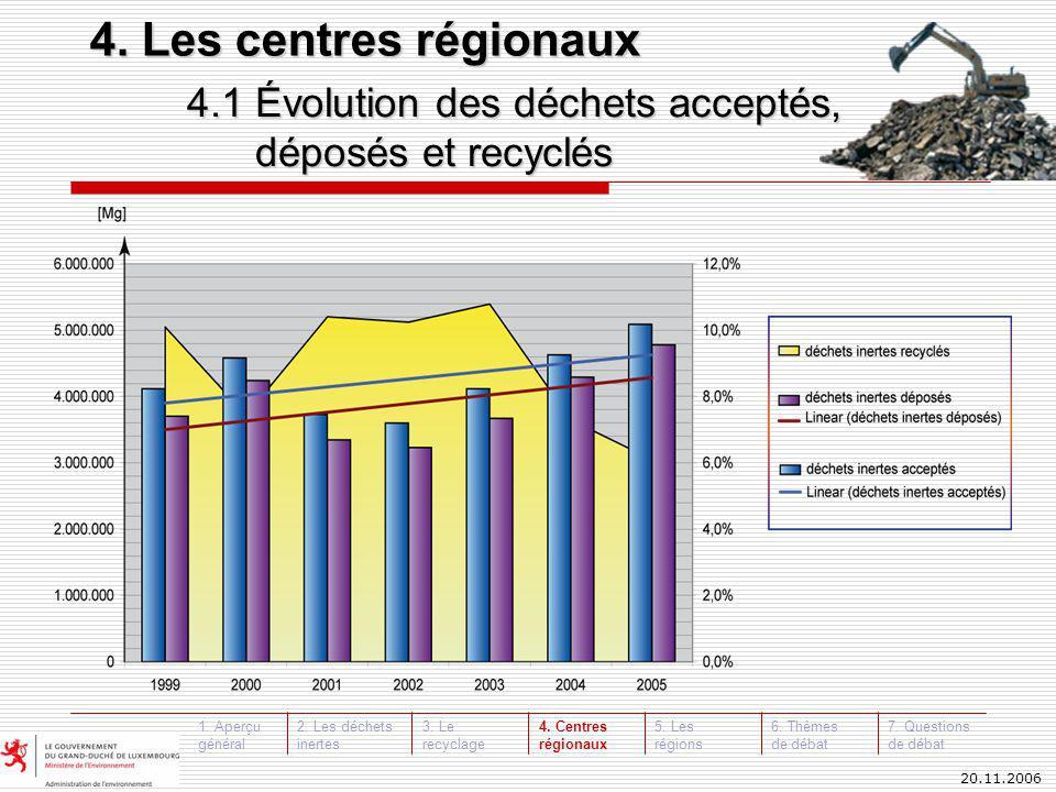 20.11.2006 4.1 Évolution des déchets acceptés, déposés et recyclés 4.