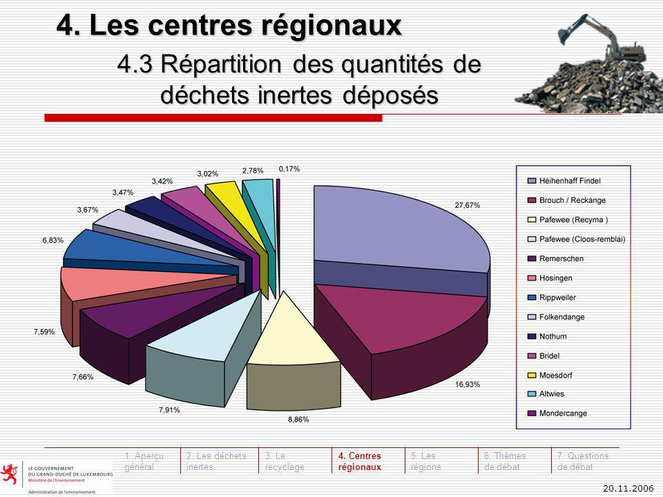 20.11.2006 4.3 Répartition des quantités de déchets inertes déposés déchets inertes déposés 4.