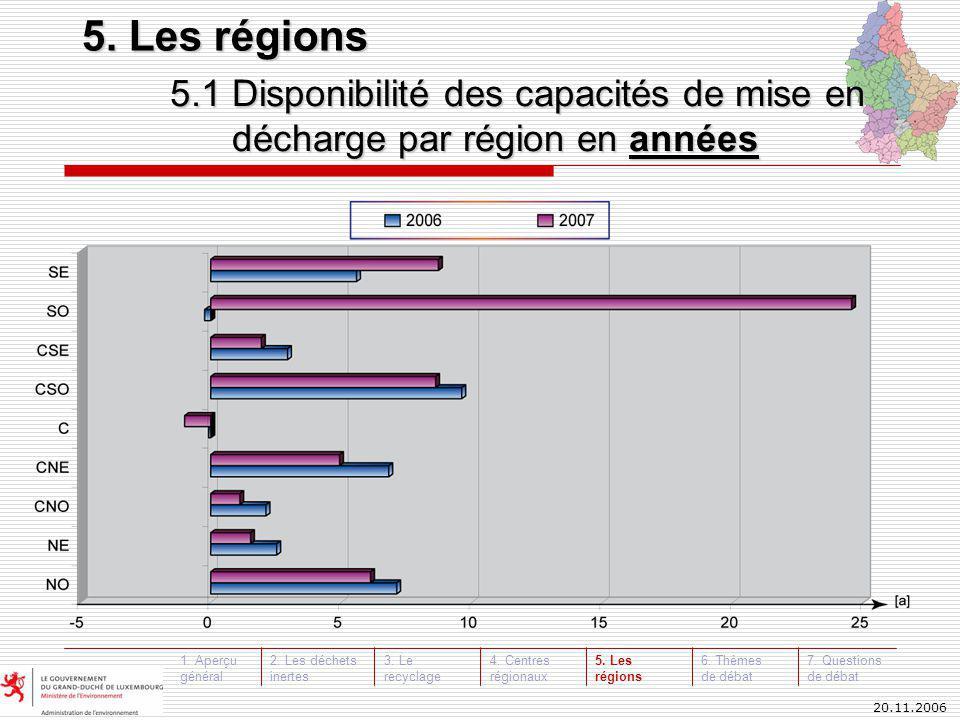5.1 Disponibilité des capacités de mise en décharge par région en années 5.