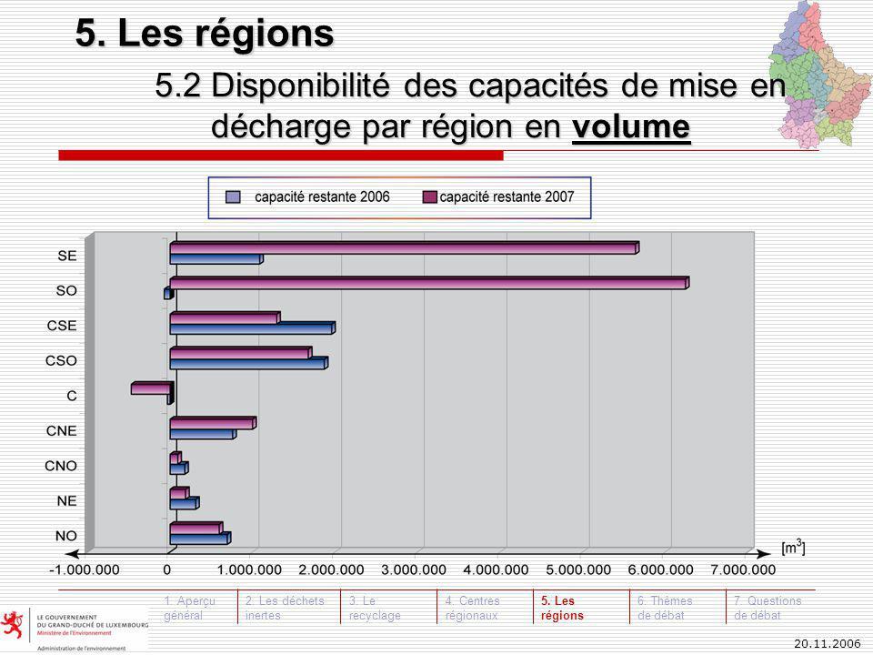 20.11.2006 5.2 Disponibilité des capacités de mise en décharge par région en volume 5.
