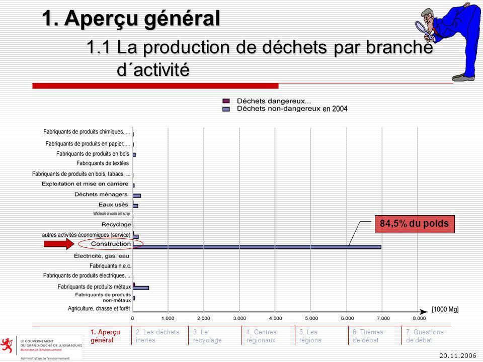 20.11.2006 84,5% du poids 1.1 La production de déchets par branche d´activité 1.