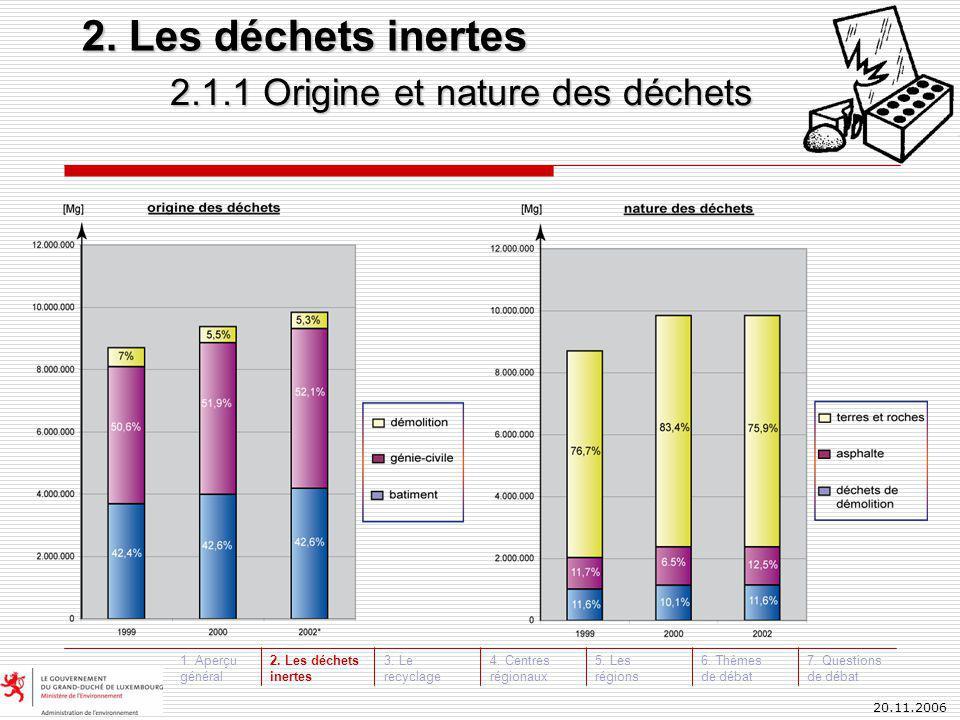 20.11.2006 2.1.2 Nature et origine des déchets: Donneur d´ordre public / privé Σ= 8.704.541 MgΣ= 9.381.582 Mg 2.