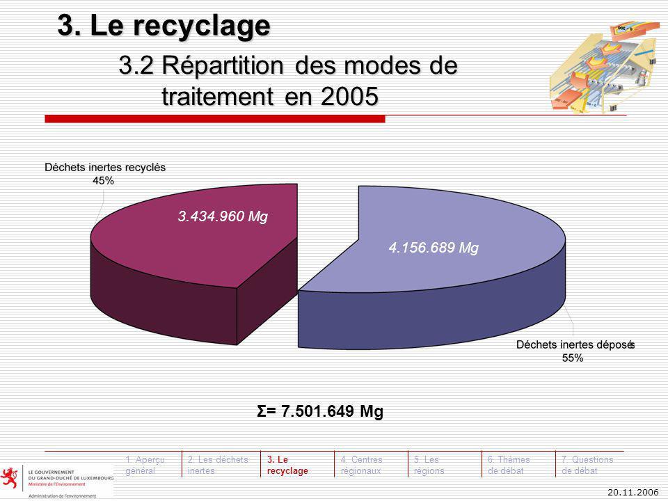 20.11.2006 3.2 Répartition des modes de traitement en 2005 traitement en 2005 Σ= 7.501.649 Mg 4.156.689 Mg 3.434.960 Mg 3.