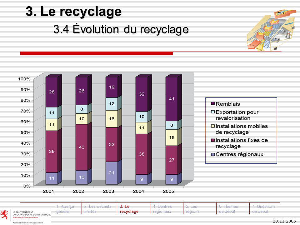 20.11.2006 3.4 Évolution du recyclage 3. Le recyclage 3.