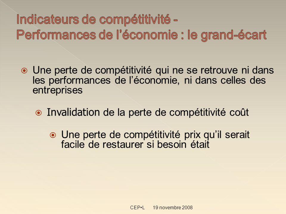 19 novembre 2008 CEPL Une perte de compétitivité qui ne se retrouve ni dans les performances de léconomie, ni dans celles des entreprises Invalidation de la perte de compétitivité coût Une perte de compétitivité prix quil serait facile de restaurer si besoin était