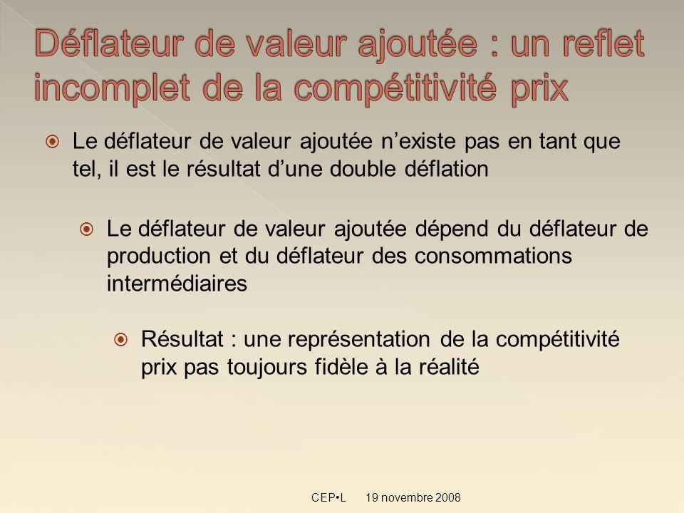19 novembre 2008 CEPL Le déflateur de valeur ajoutée nexiste pas en tant que tel, il est le résultat dune double déflation Le déflateur de valeur ajoutée dépend du déflateur de production et du déflateur des consommations intermédiaires Résultat : une représentation de la compétitivité prix pas toujours fidèle à la réalité
