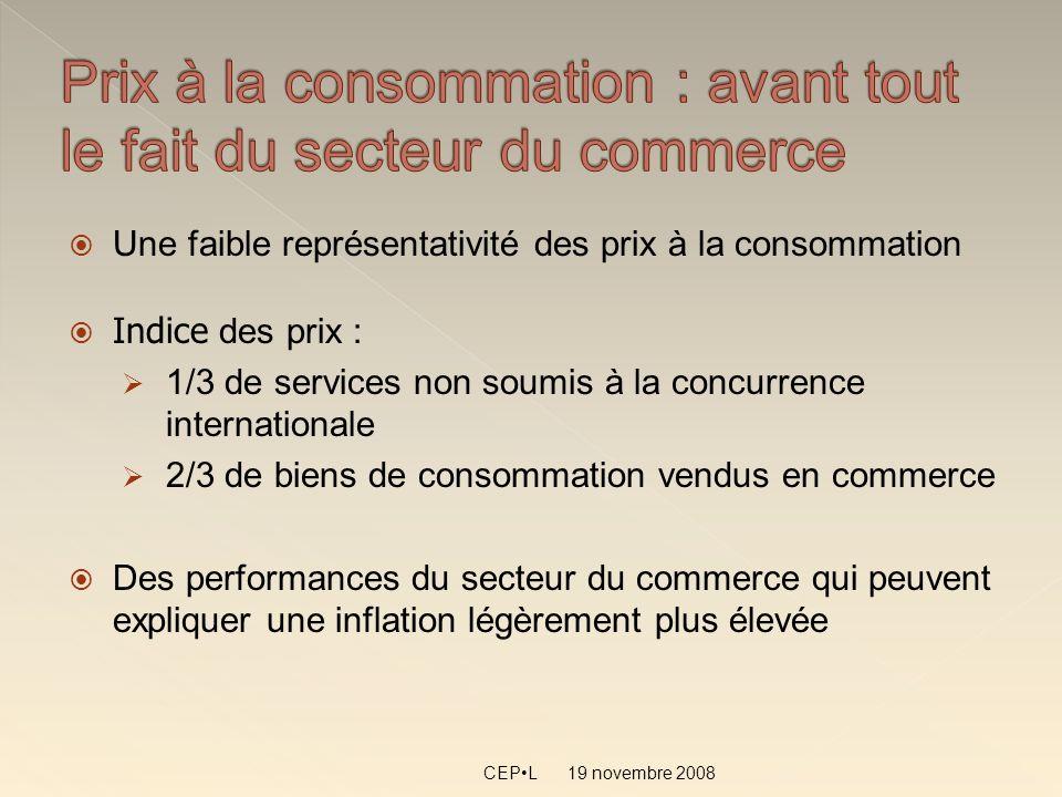 19 novembre 2008 CEPL Une faible représentativité des prix à la consommation Indice des prix : 1/3 de services non soumis à la concurrence internation