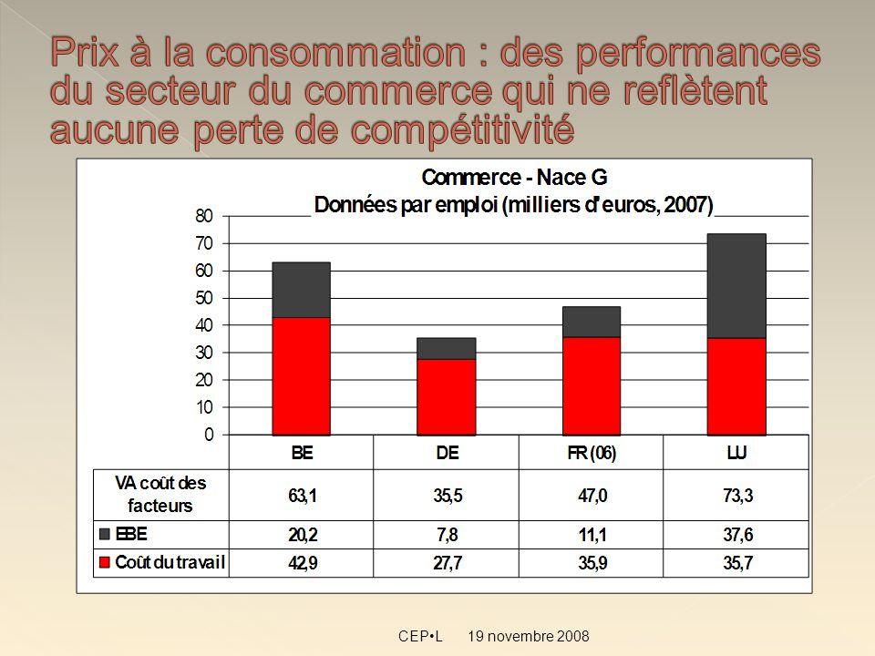 19 novembre 2008 CEPL Des indicateurs qui nous indiquent une perte de compétitivité depuis près de 10 ans Des résultats de léconomie luxembourgeoise toujours probants
