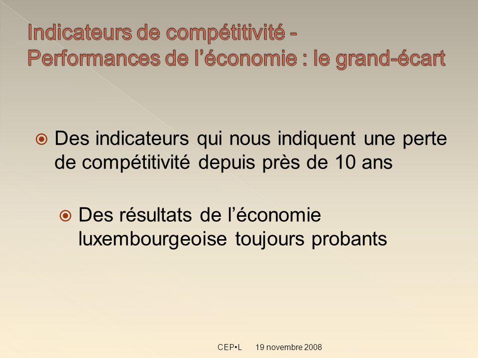 19 novembre 2008 CEPL Des indicateurs qui nous indiquent une perte de compétitivité depuis près de 10 ans Des résultats de léconomie luxembourgeoise t
