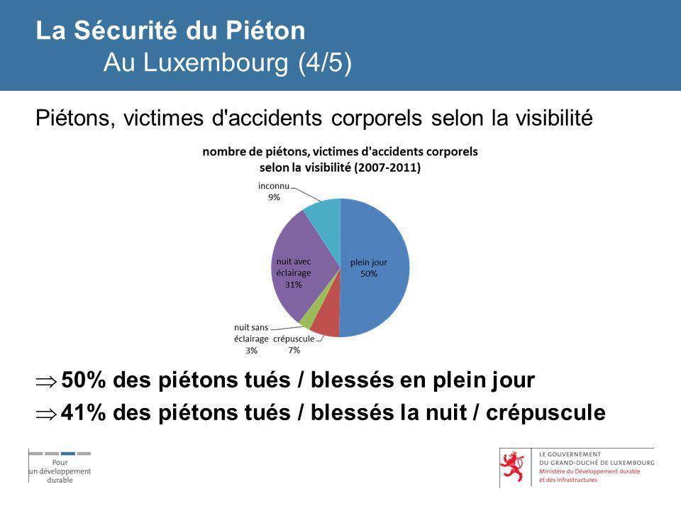 La Sécurité du Piéton Au Luxembourg (4/5) Piétons, victimes d'accidents corporels selon la visibilité 50% des piétons tués / blessés en plein jour 41%