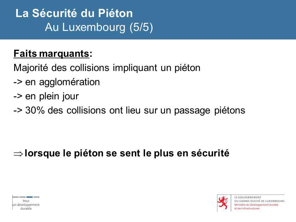 La Sécurité du Piéton Au Luxembourg (5/5) Faits marquants: Majorité des collisions impliquant un piéton -> en agglomération -> en plein jour -> 30% de