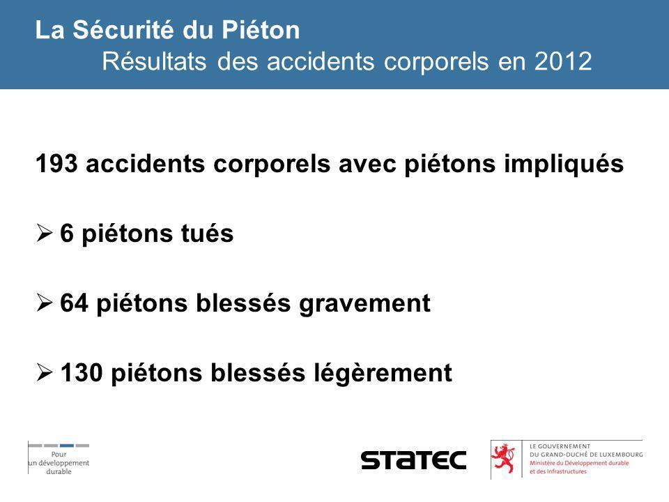 La Sécurité du Piéton Résultats des accidents corporels en 2012 193 accidents corporels avec piétons impliqués 6 piétons tués 64 piétons blessés grave