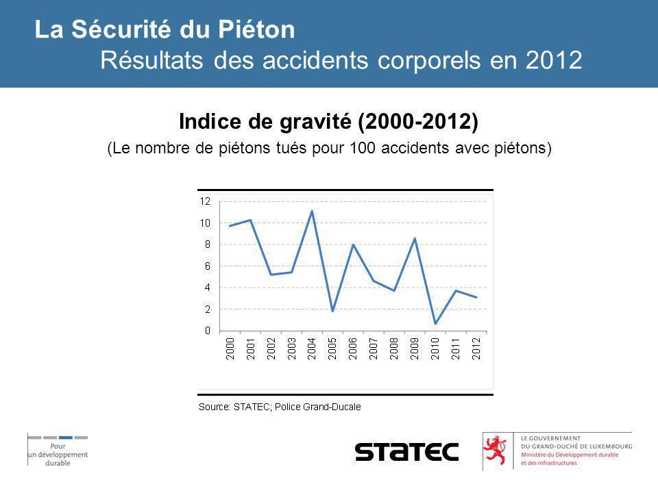 La Sécurité du Piéton Résultats des accidents corporels en 2012 Indice de gravité (2000-2012) (Le nombre de piétons tués pour 100 accidents avec piéto