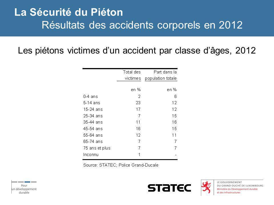 La Sécurité du Piéton Résultats des accidents corporels en 2012 Les piétons victimes dun accident par classe dâges, 2012