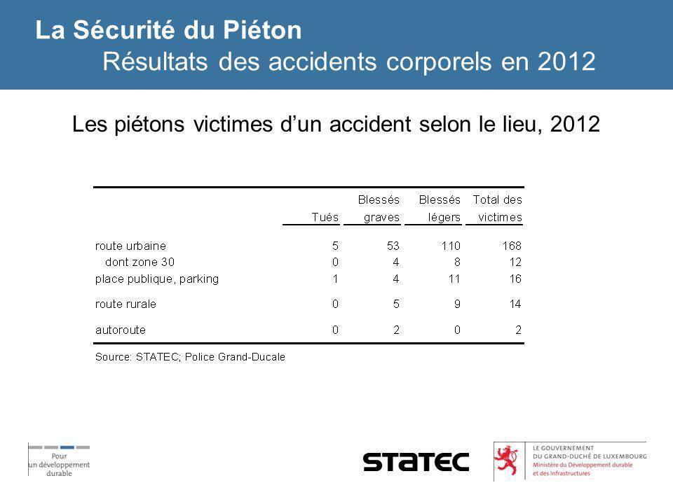 La Sécurité du Piéton Résultats des accidents corporels en 2012 Les piétons victimes dun accident selon le lieu, 2012