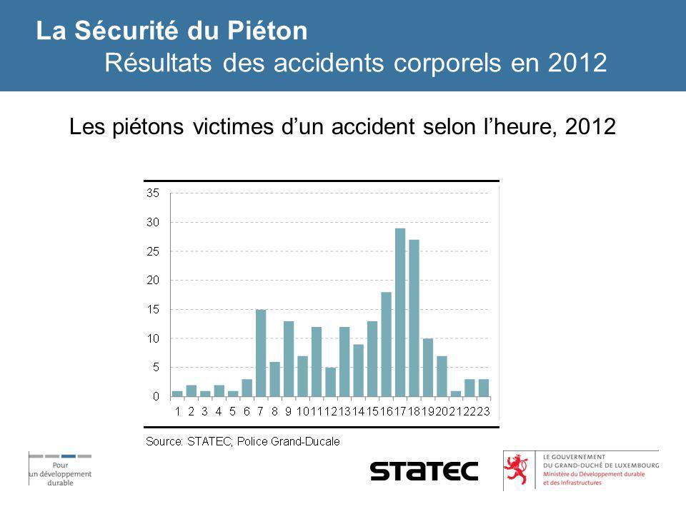 La Sécurité du Piéton Résultats des accidents corporels en 2012 Les piétons victimes dun accident selon lheure, 2012