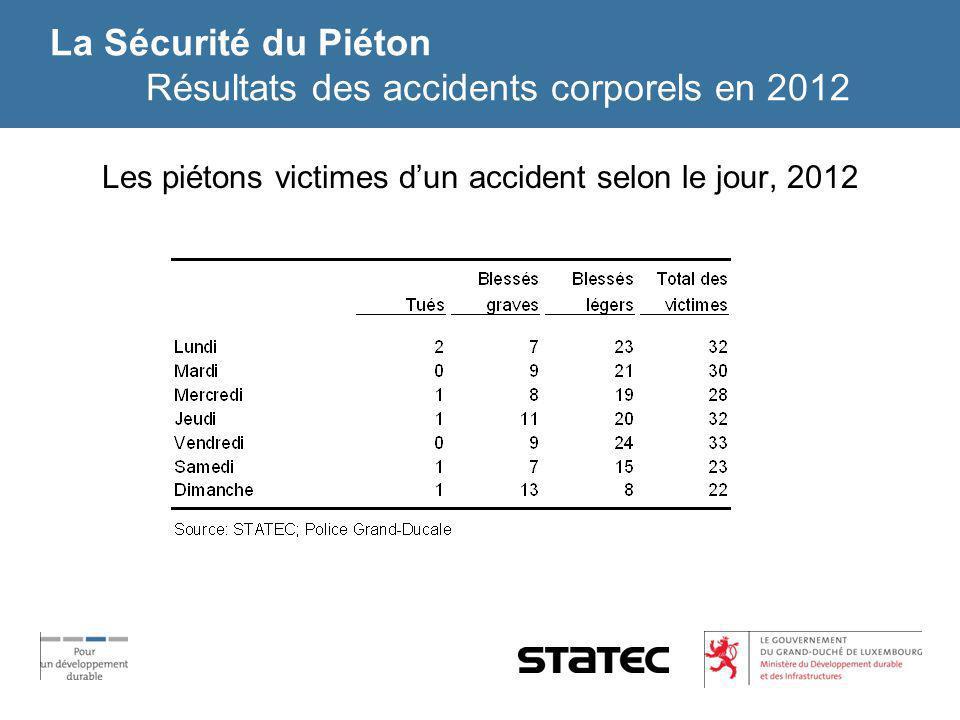 La Sécurité du Piéton Résultats des accidents corporels en 2012 Les piétons victimes dun accident selon le jour, 2012