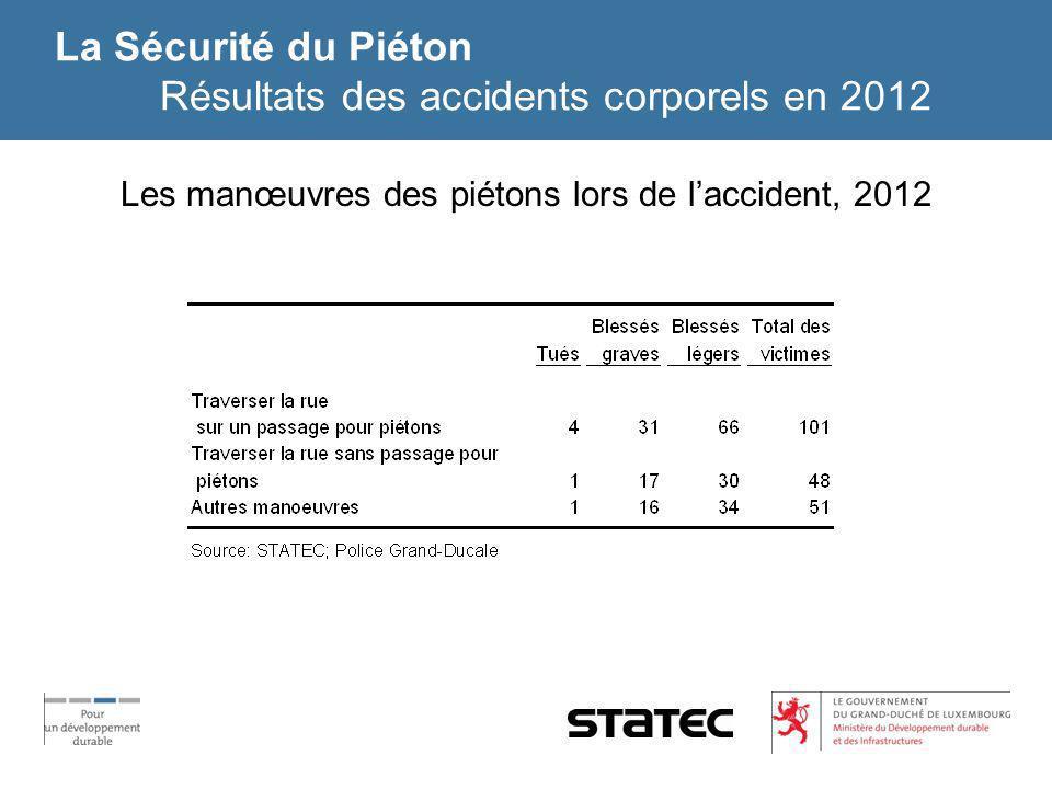 La Sécurité du Piéton Résultats des accidents corporels en 2012 Les manœuvres des piétons lors de laccident, 2012