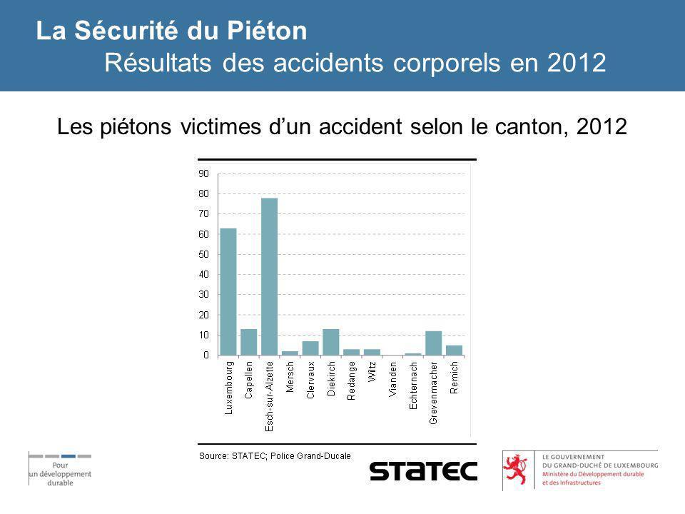 La Sécurité du Piéton Résultats des accidents corporels en 2012 Les piétons victimes dun accident selon le canton, 2012
