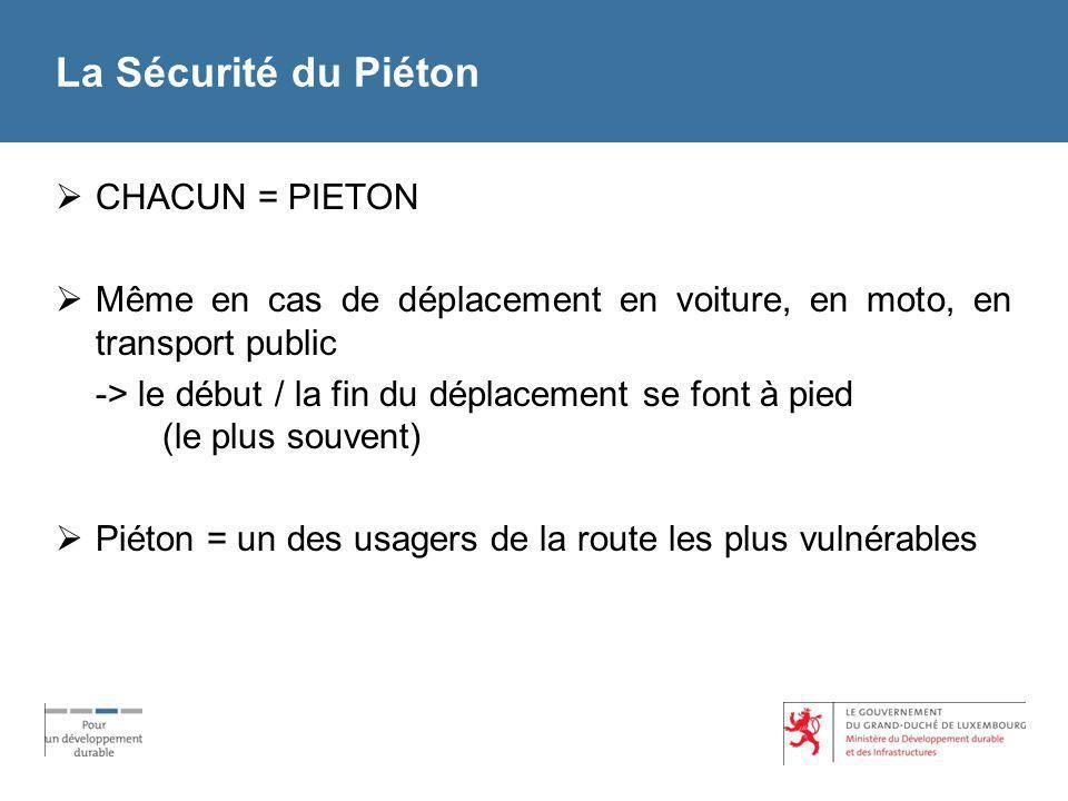 La Sécurité du Piéton CHACUN = PIETON Même en cas de déplacement en voiture, en moto, en transport public -> le début / la fin du déplacement se font