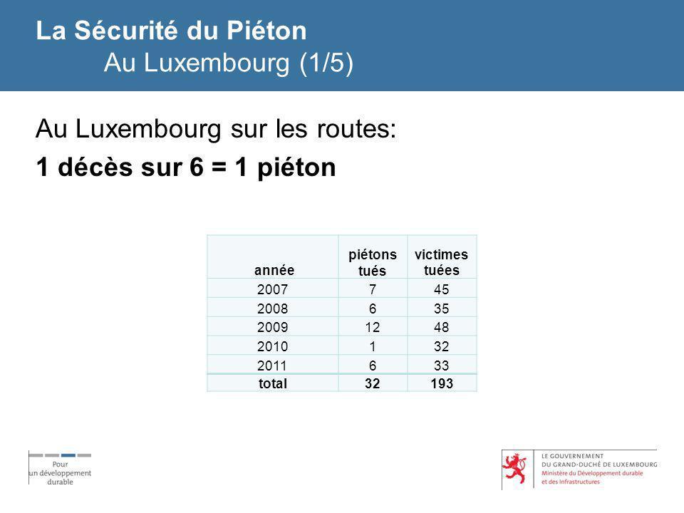 La Sécurité du Piéton Au Luxembourg (1/5) Au Luxembourg sur les routes: 1 décès sur 6 = 1 piéton année piétons tués victimes tuées 2007745 2008635 200