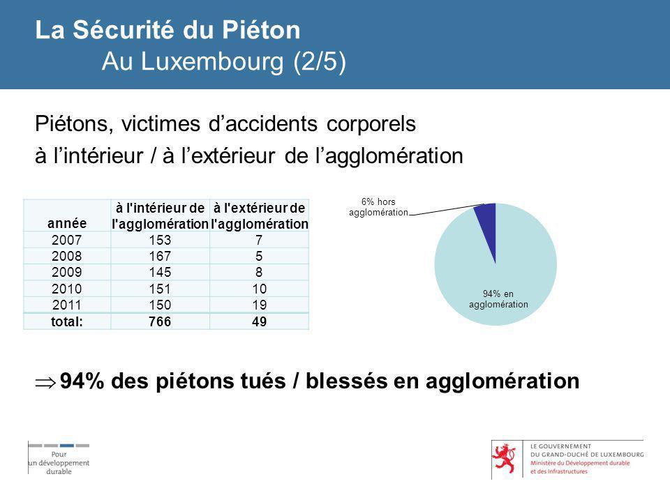 La Sécurité du Piéton Au Luxembourg (3/5) Piétons, victimes d accidents corporels sur / hors passage piétons 30% des piétons tués / blessés sur passage piétons 20102011 sur passage piétons5841 hors passage piétons103128 Total:161169