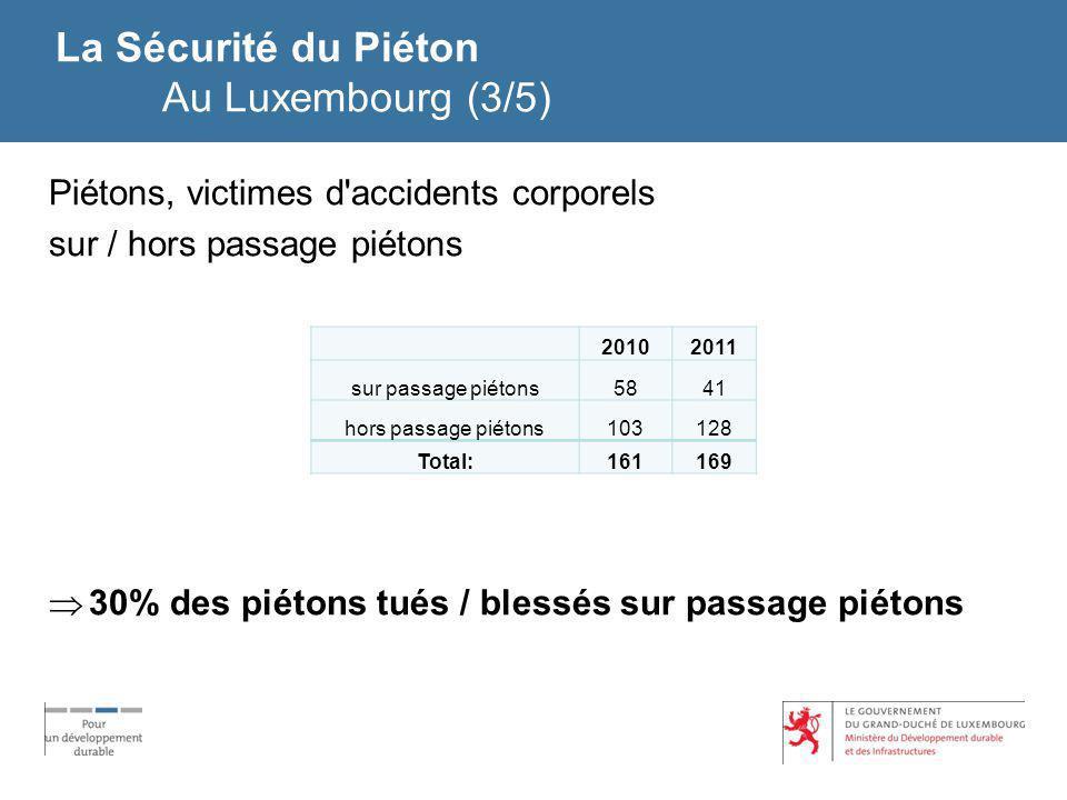 La Sécurité du Piéton Au Luxembourg (3/5) Piétons, victimes d'accidents corporels sur / hors passage piétons 30% des piétons tués / blessés sur passag