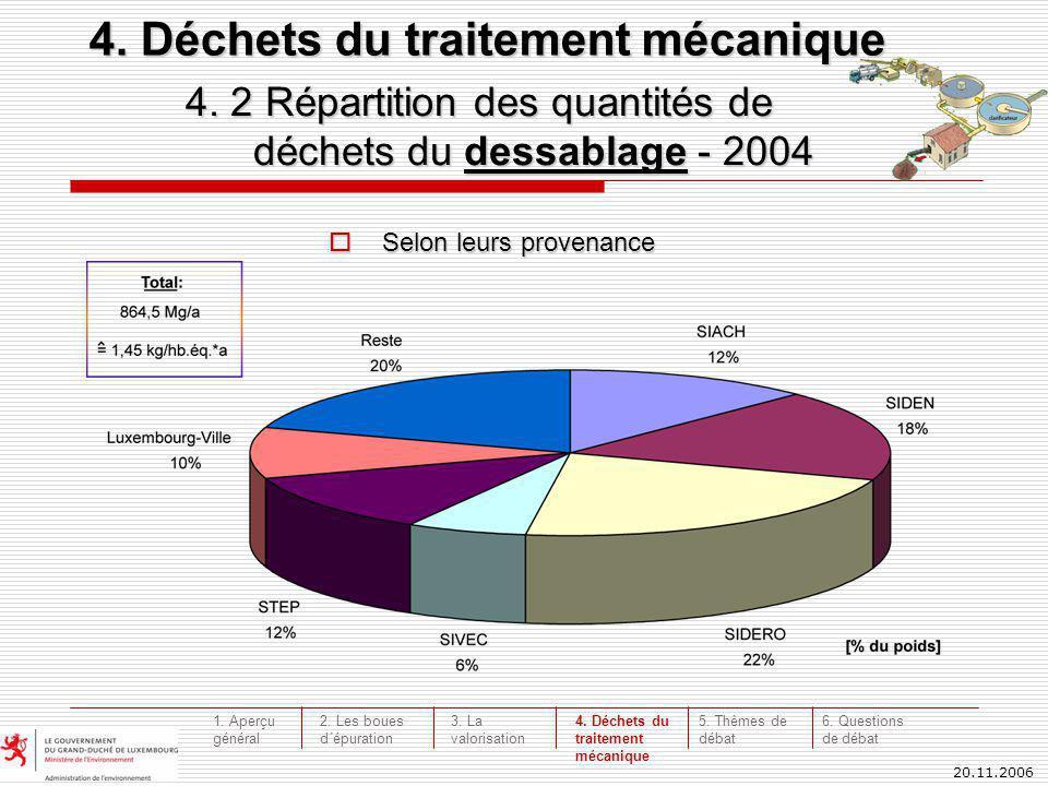 20.11.2006 4. 2 Répartition des quantités de déchets du dessablage - 2004 déchets du dessablage - 2004 Selon leurs provenance Selon leurs provenance 4