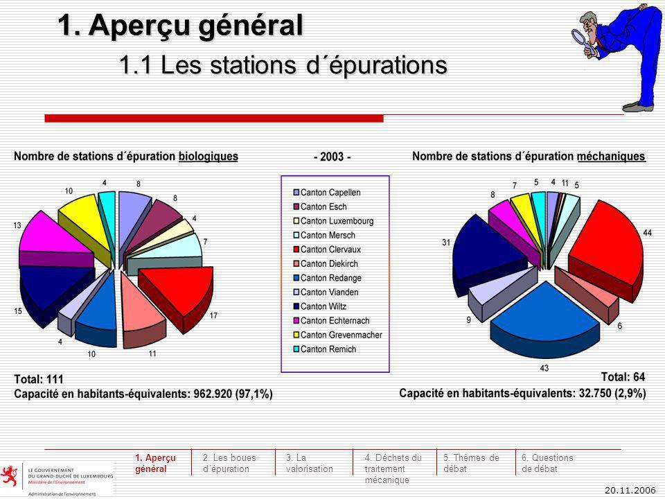 20.11.2006 1.2 Habitants-équivalents évalués en 2004 en 2004 1.