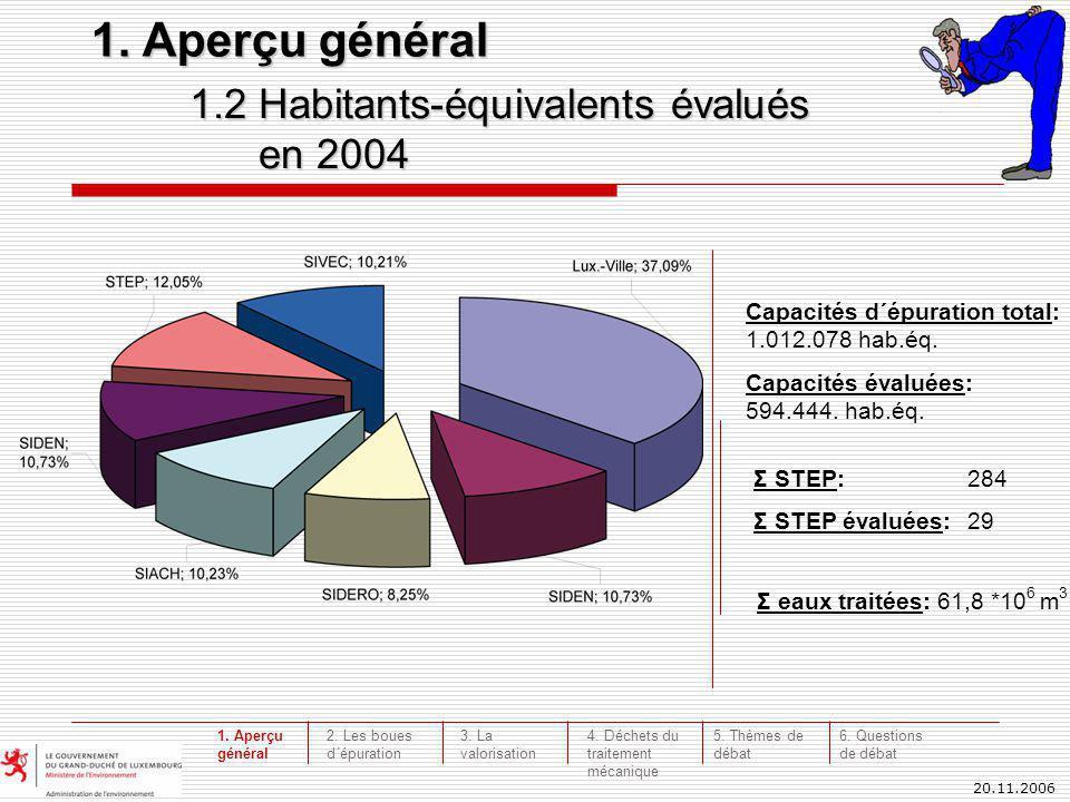 20.11.2006 1.2 Habitants-équivalents évalués en 2004 en 2004 1. Aperçu général Capacités d´épuration total: 1.012.078 hab.éq. Capacités évaluées: 594.